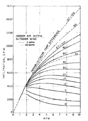 Schutrum's graph of infiltration by revolutions per minute