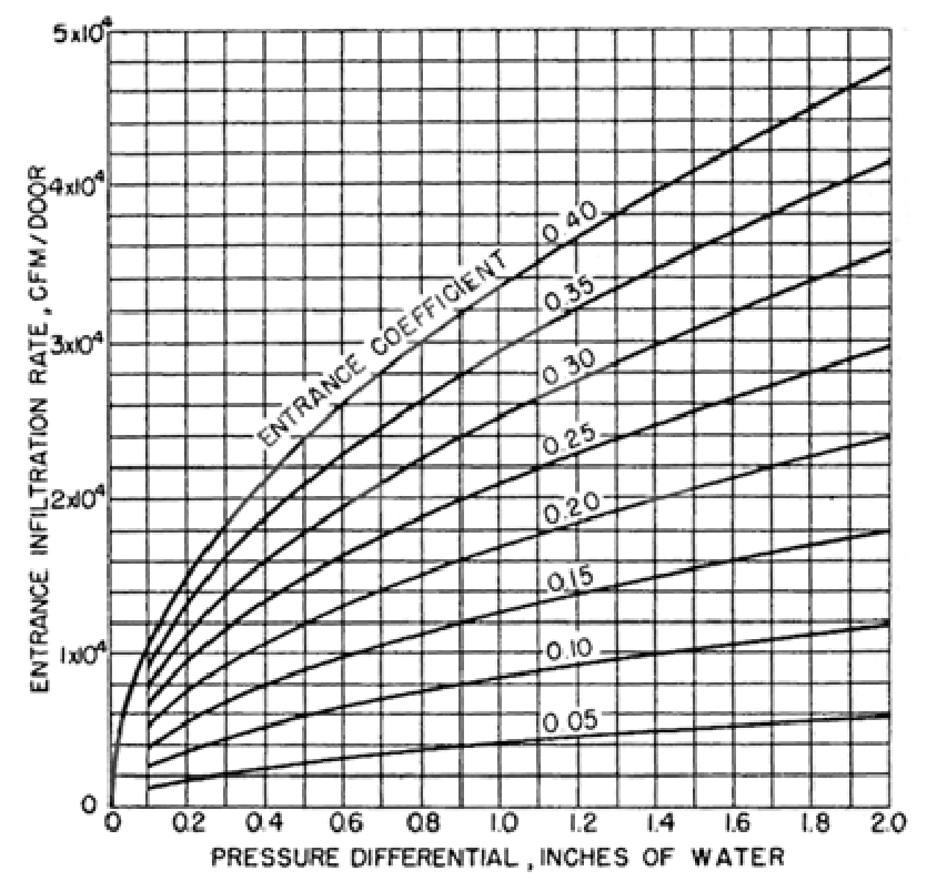 Min's graph of infiltration by pressure differential